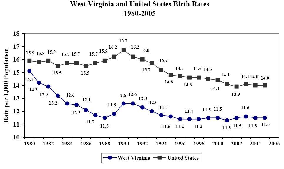 2005 West Virginia Vital Statistics Executive Summary