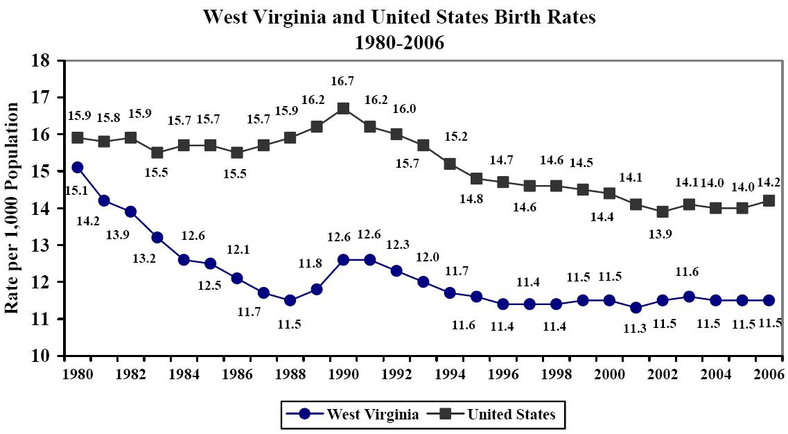 2006 west virginia vital statistics executive summary