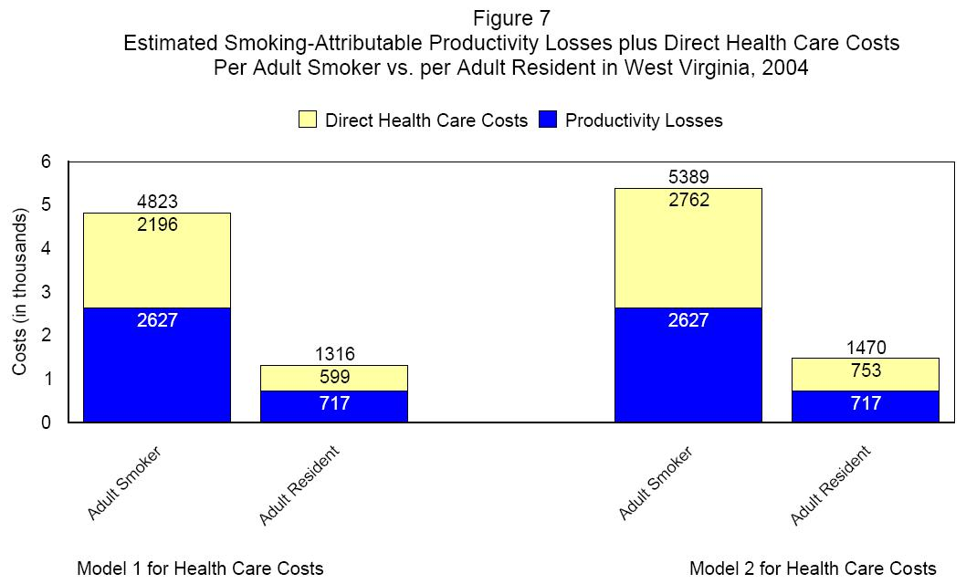 Healthcare costs of smoking